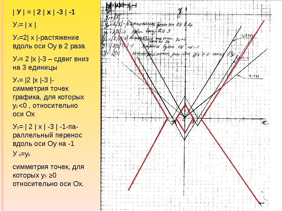 | У | = | 2 | х | -3 | -1 У1= | х | У2=2| х |-растяжение вдоль оси Оу в 2 раз...