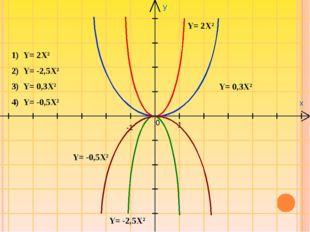 y x 0 1 -1 Y= 2X2 Y= -2,5X2 Y= 0,3X2 Y= -0,5X2 Y= 2X2 Y= -2,5X2 Y= 0,3X2 Y= -