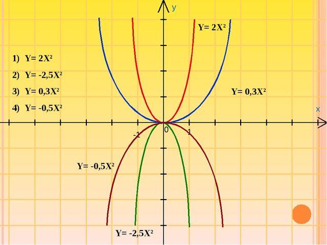 y x 0 1 -1 Y= 2X2 Y= -2,5X2 Y= 0,3X2 Y= -0,5X2 Y= 2X2 Y= -2,5X2 Y= 0,3X2 Y= -...