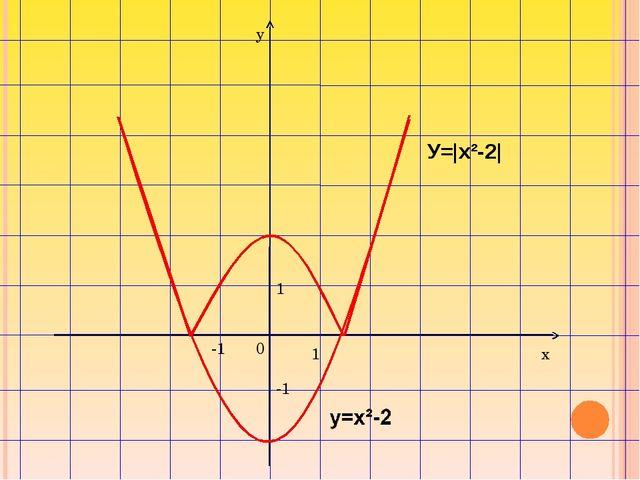 1 -1 1 0 у х -1 У=|x²-2|