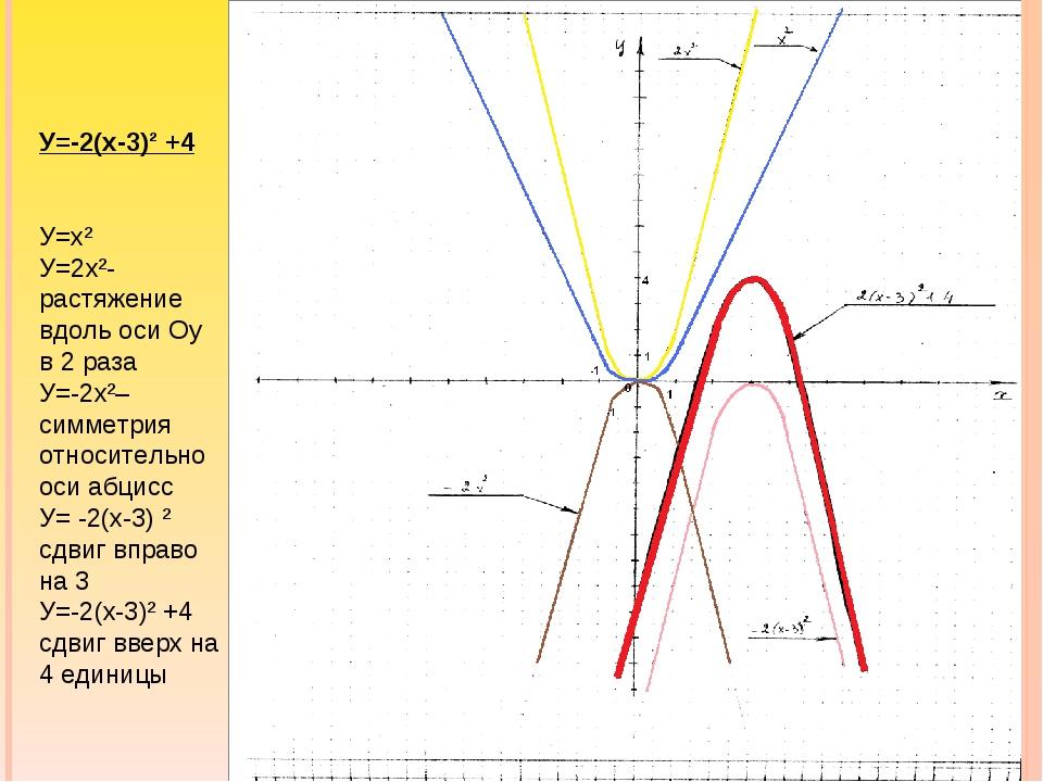 У=-2(х-3)² +4 У=х² У=2х²-растяжение вдоль оси Оу в 2 раза У=-2х²–симметрия от...