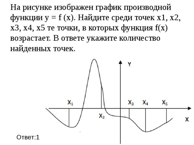 На рисунке изображен график производной функции y = f (x). Найдите среди точе...