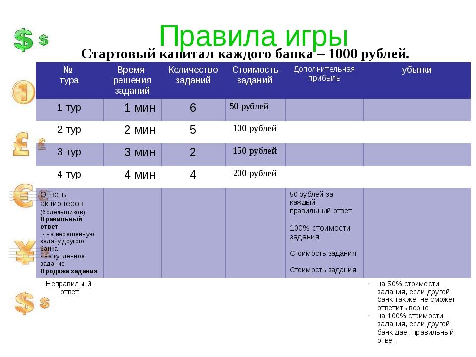 Правила игры Стартовый капитал каждого банка – 1000 рублей. № тура Время реше...