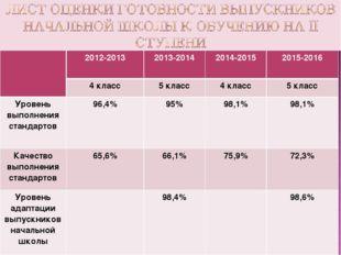 2012-20132013-20142014-20152015-2016 4 класс5 класс4 класс5 класс Уро