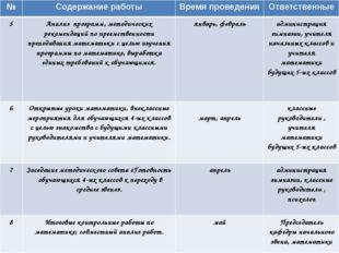 №Содержание работыВремя проведенияОтветственные 5Анализ программ, методич