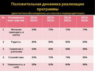 №Положительные чувства 2012г. 2013г. 2013г. 2013г. 2014г. 2015г. 2015г.
