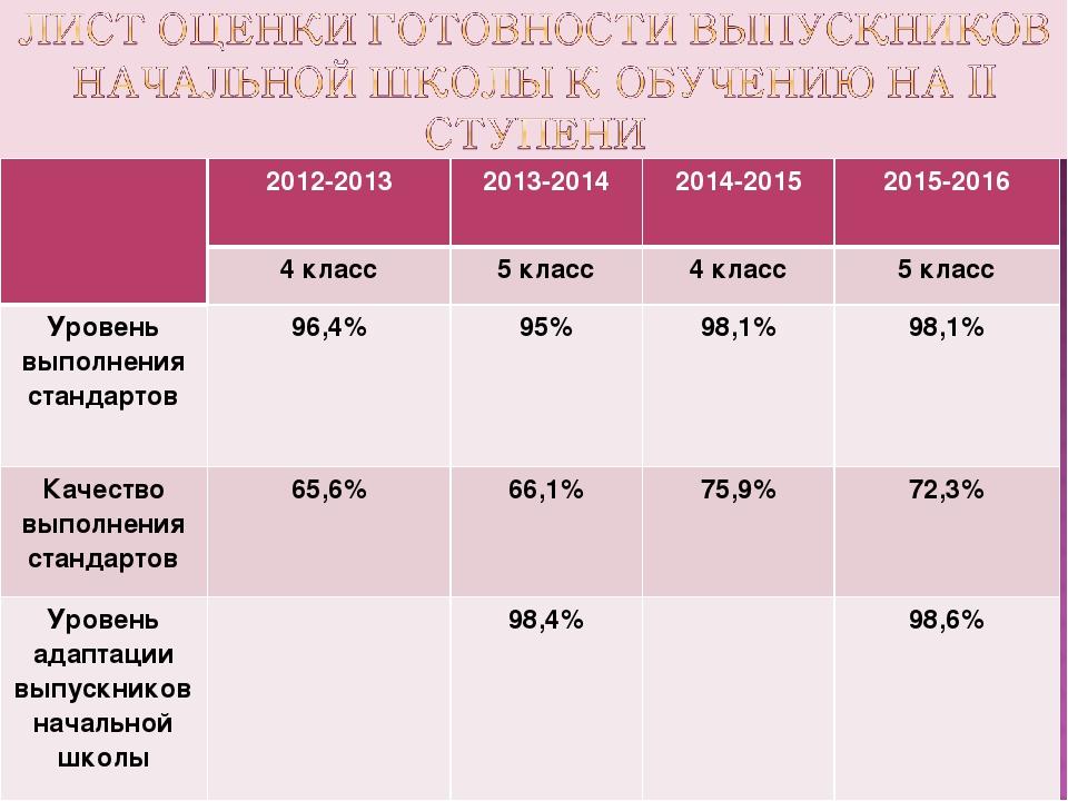 2012-20132013-20142014-20152015-2016 4 класс5 класс4 класс5 класс Уро...