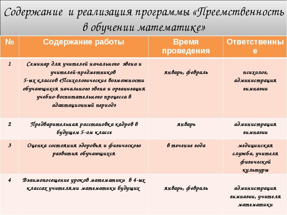 Содержание и реализация программы «Преемственность в обучении математике» №С...