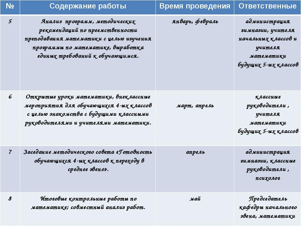 №Содержание работыВремя проведенияОтветственные 5Анализ программ, методич...