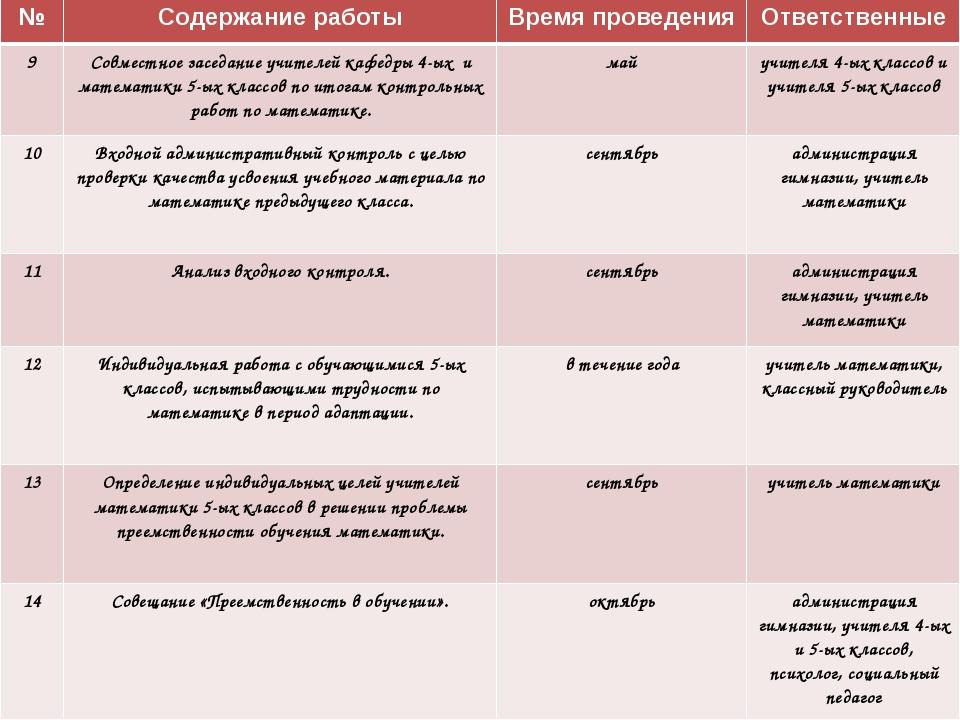 №Содержание работыВремя проведенияОтветственные 9Совместное заседание учи...