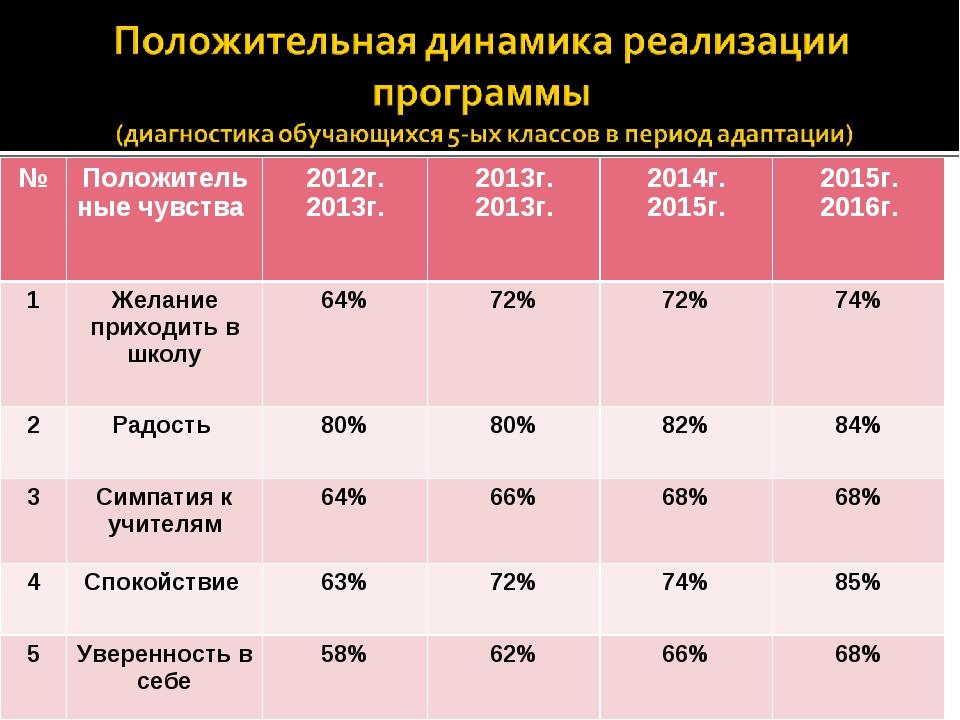 №Положительные чувства 2012г. 2013г. 2013г. 2013г. 2014г. 2015г. 2015г....