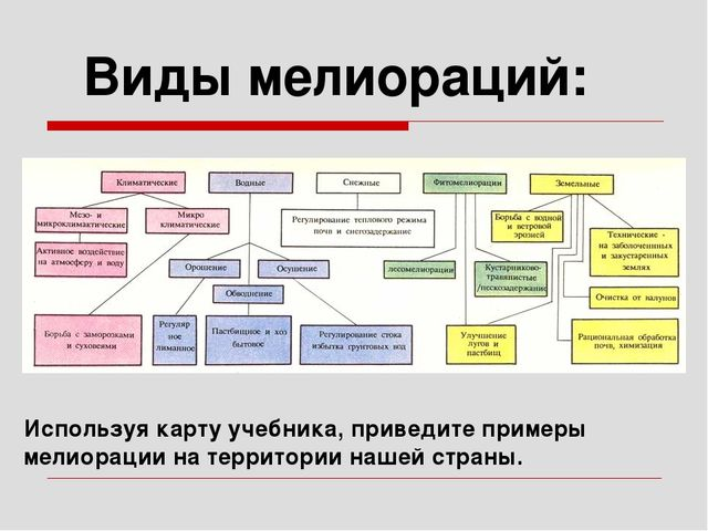Виды мелиораций: Используя карту учебника, приведите примеры мелиорации на те...
