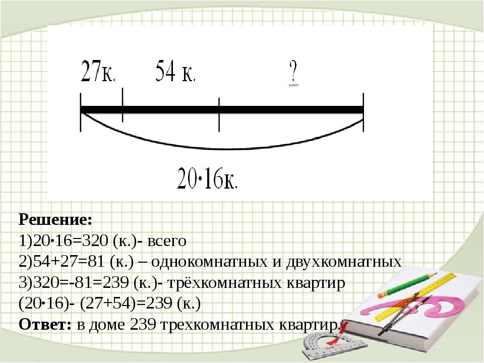 Решение: 1)20∙16=320 (к.)- всего 2)54+27=81 (к.) – однокомнатных и двухкомна...