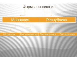 Формы правления Монархия Республика Абсолютная Конституционная Парламентская