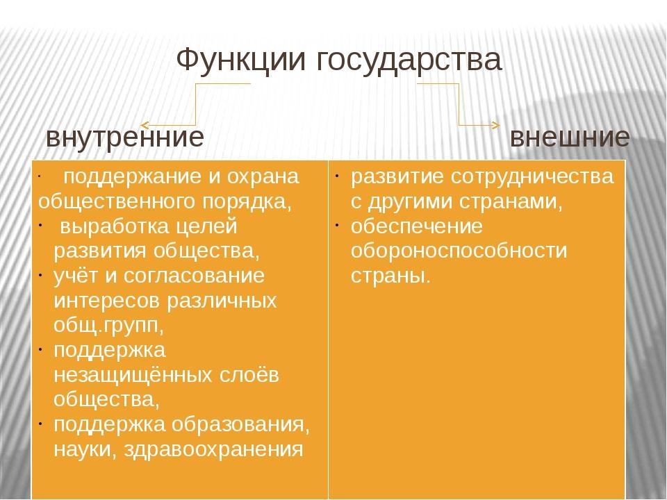 Функции государства внутренние внешние поддержание и охрана общественного пор...
