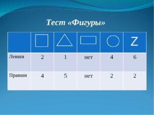 Тест «Фигуры»   Z Левши21нет46 Правши45нет22