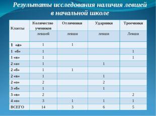 Результаты исследования наличия левшей в начальной школе КлассыКоличество у