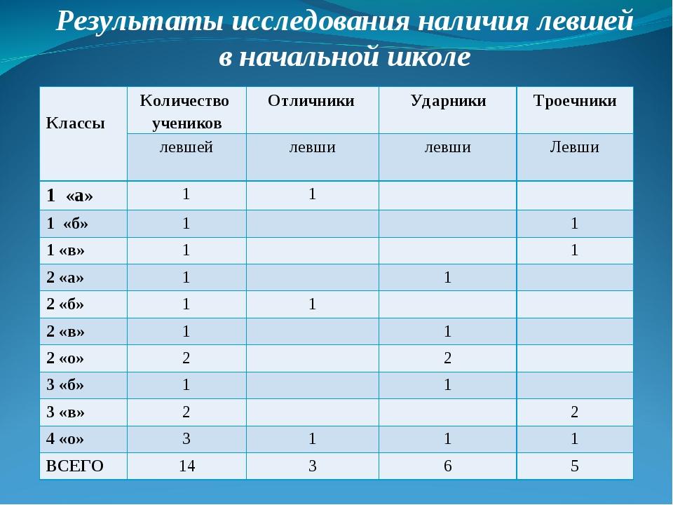 Результаты исследования наличия левшей в начальной школе КлассыКоличество у...