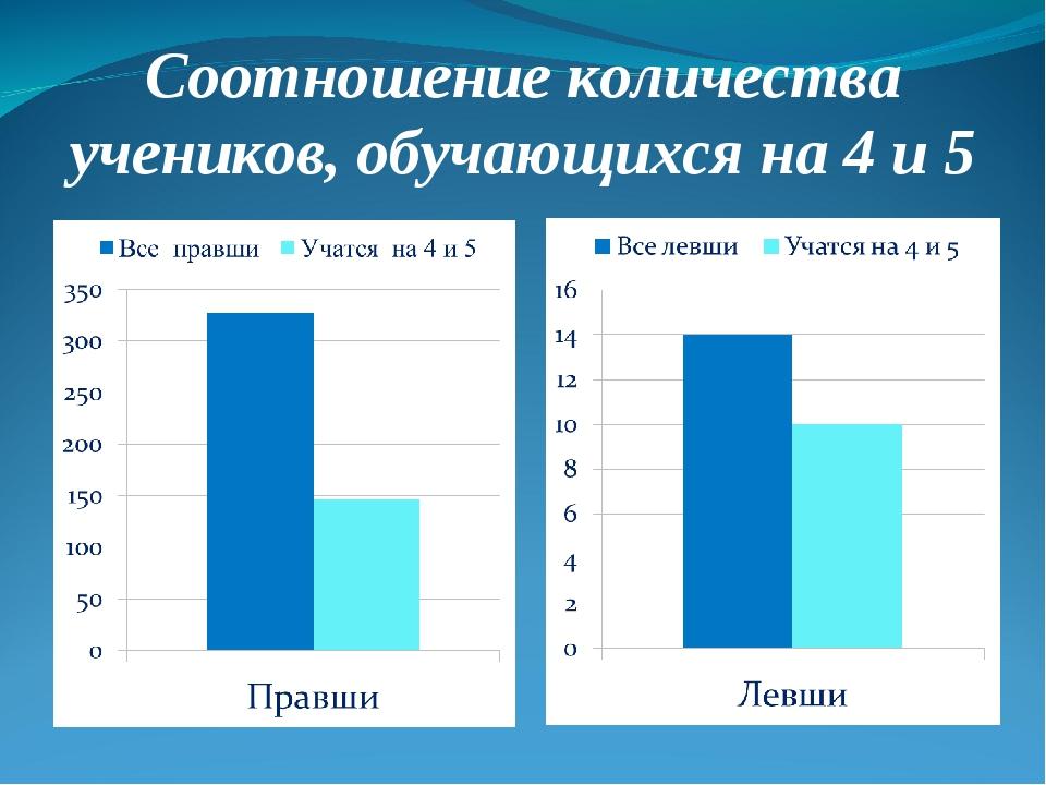 Соотношение количества учеников, обучающихся на 4 и 5