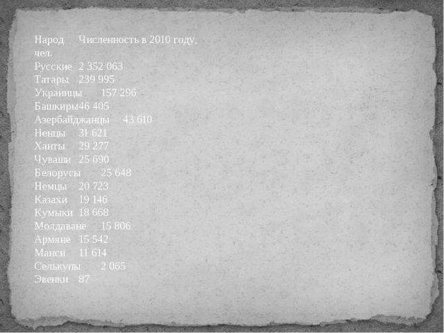 НародЧисленность в 2010 году, чел. Русские2 352 063 Татары239 995 Украинцы...