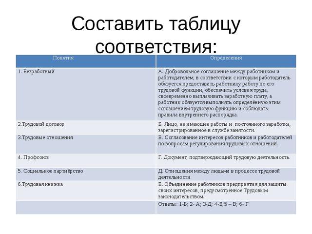Составить таблицу соответствия: Понятия Определения 1. Безработный А. Доброво...