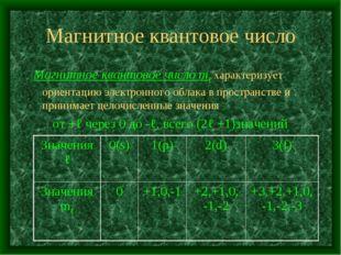 Магнитное квантовое число Магнитное квантовое число mℓ характеризует ориентац