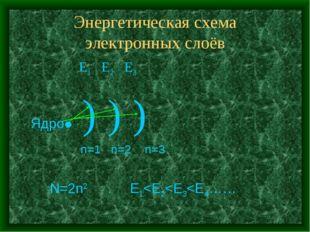 Энергетическая схема электронных слоёв Е1 Е2 Е3 Ядро● ) ) ) n=1 n=2 n=3 N=2n2 Е1