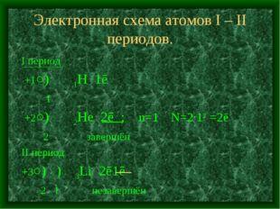 Электронная схема атомов I – II периодов. I период +1○) 1H 1ē 1 +2○) 2He 2ē ;