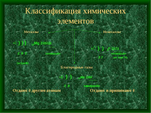 Классификация химических элементов Металлы Неметаллы +⑫ ) ) ) 12Mg 2ē8ē2ē +⑨...