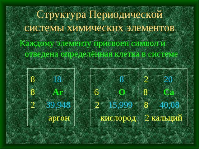 Структура Периодической системы химических элементов Каждому элементу присвое...