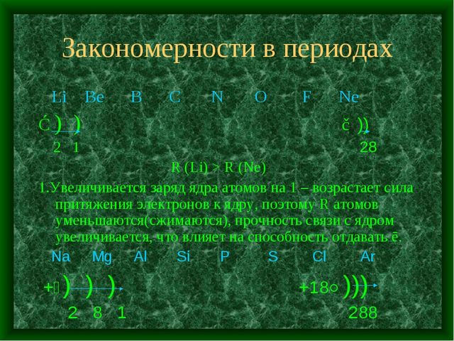Закономерности в периодах Li Be B C N O F Ne ③) ) ⑩)) 2 1 28 R (Li) > R (Ne)...