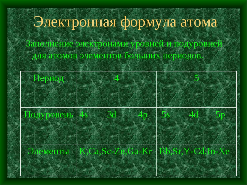 Электронная формула атома Заполнение электронами уровней и подуровней для ато...