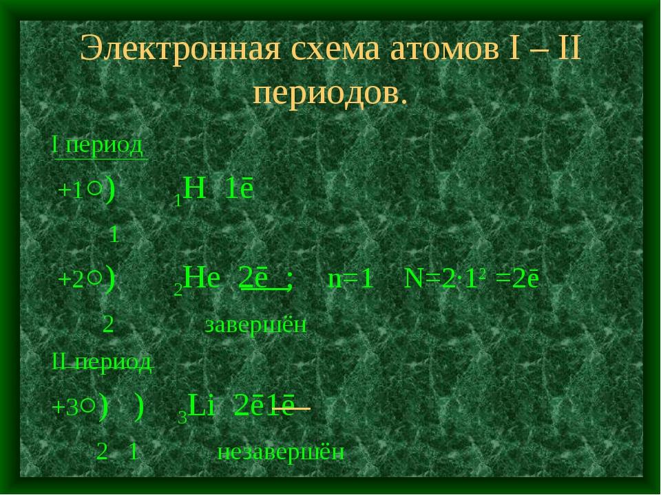 Электронная схема атомов I – II периодов. I период +1○) 1H 1ē 1 +2○) 2He 2ē ;...