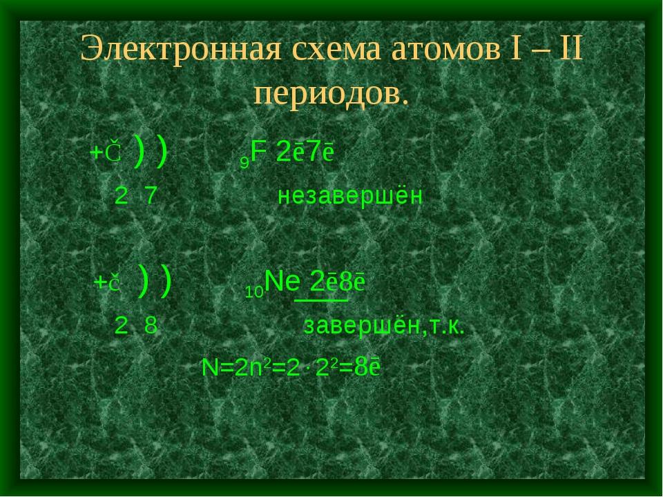 Электронная схема атомов I – II периодов. +⑨ ) ) 9F 2ē7ē 2 7 незавершён +⑩ )...