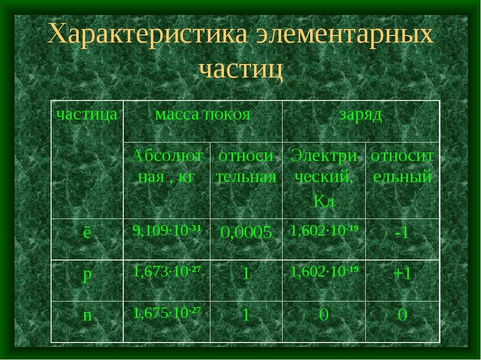 Характеристика элементарных частиц
