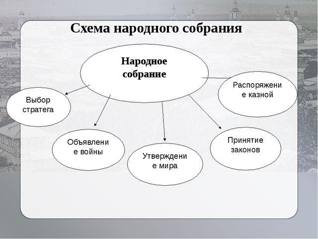 Народное собрание Выбор стратега Распоряжение казной Объявление войны Утвержд...