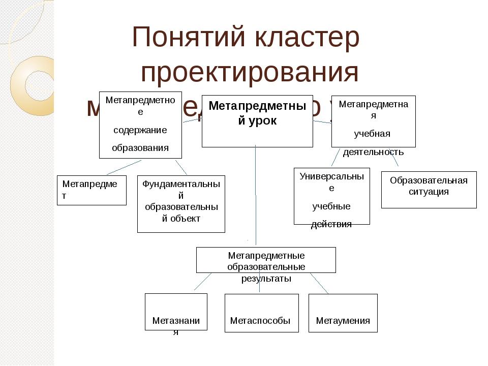 Понятий кластер проектирования метапредметного урока Метапредметный урок Мета...
