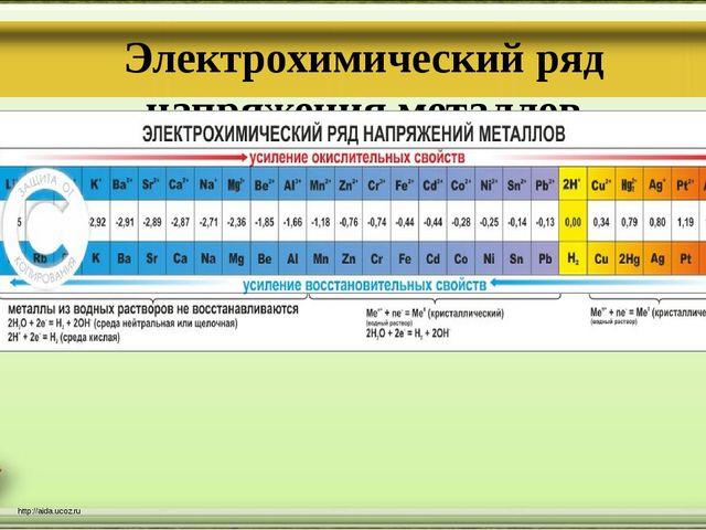 http://aida.ucoz.ru Электрохимический ряд напряжения металлов