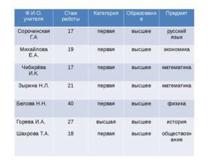 Ф.И.О.учителя Стаж работы Категория Образование Предмет СорочинскаяГ.А 17 пер