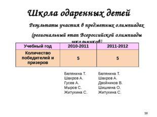 Школа одаренных детей Результаты участия в предметных олимпиадах (региональн