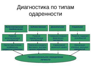 Диагностика по типам одаренности Интеллектуальная Академическая Развитие инте