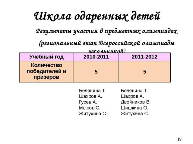 Школа одаренных детей Результаты участия в предметных олимпиадах (региональн...