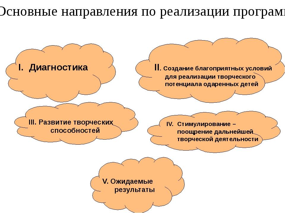 I. Диагностика III. Развитие творческих способностей II. Создание благоприя...