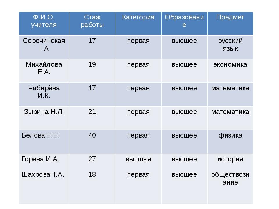 Ф.И.О.учителя Стаж работы Категория Образование Предмет СорочинскаяГ.А 17 пер...