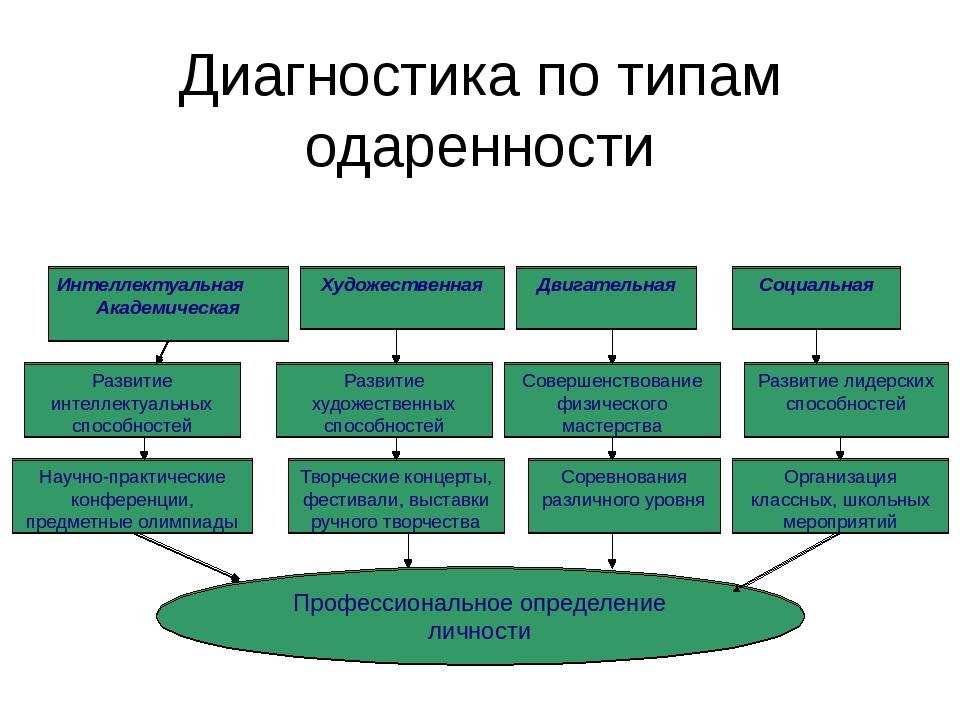 Диагностика по типам одаренности Интеллектуальная Академическая Развитие инте...