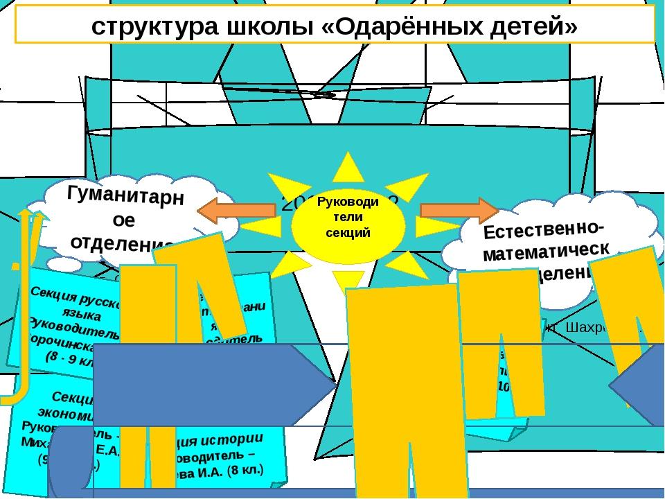 Секция математики Руководитель – Зырина Н.Л. И Чиберёва И.К.(6 - 9 кл.) Секци...