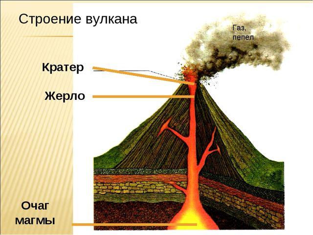 Строение вулкана Кратер Жерло Очаг магмы Газ, пепел