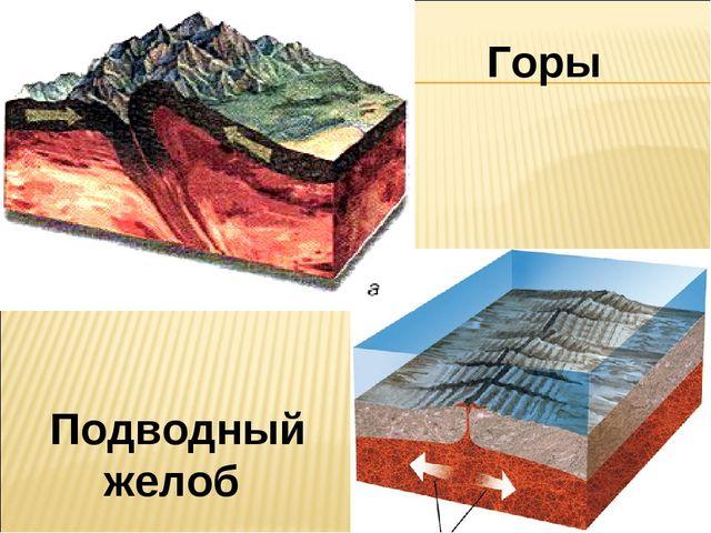 Горы Подводный желоб