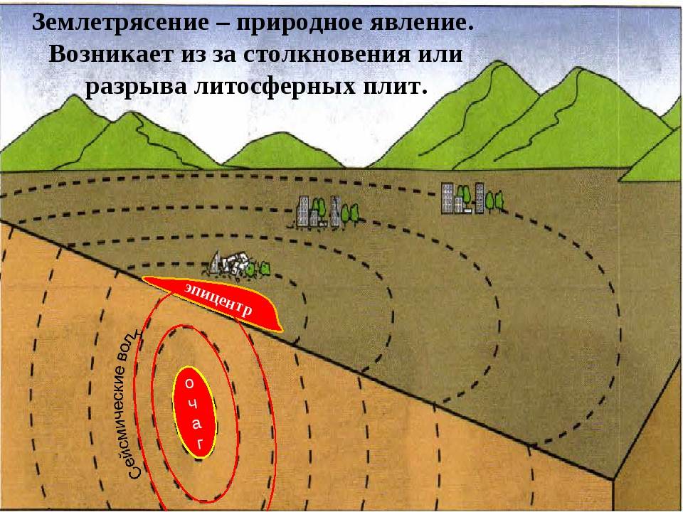 рисунок землетрясение география нашу