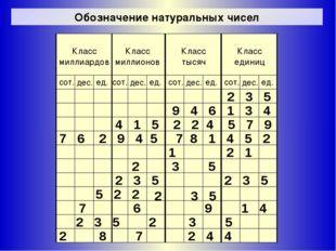 Обозначение натуральных чисел 2 3 5 9 4 6 1 3 4 2 3 5 2 3 5 1 2 1 7 6 2 9 4 5